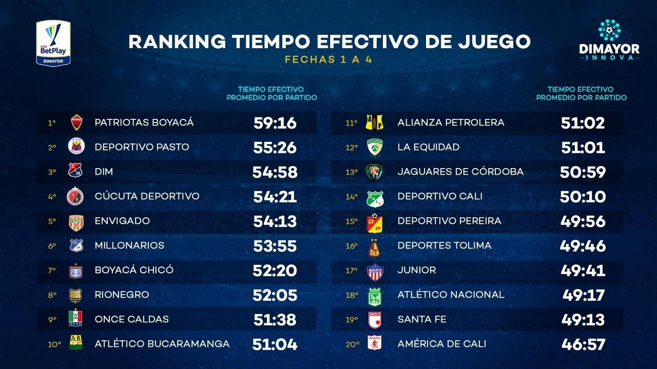 Tiempo De Juego Efectivo Cuatro Primeras Fechas En La Liga Betplay Dimayor I 2020 Dimayor